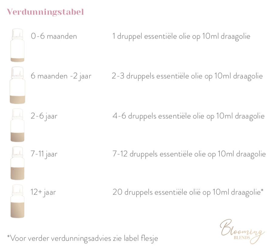 verduntabel-bloomingblends-young-living-essentiele-olie-v2